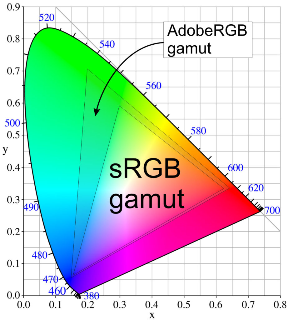 Χρωματικός χώρος sRGB και Adobe RGB